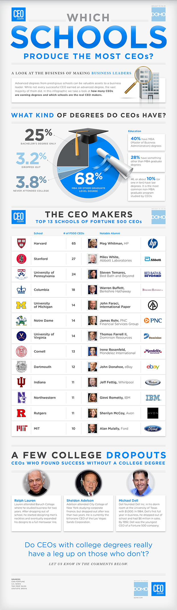 Fortune 500 CEOs-by-College
