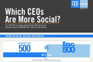 Fortune 500 vs. Inc 500 CEOs in Social Media