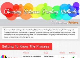 Four Color Printing Process vs. Other Printing Methods