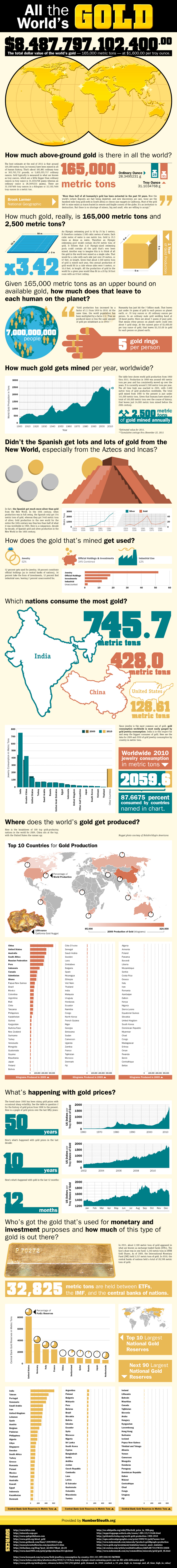 Gold Industry Facts and Statistics