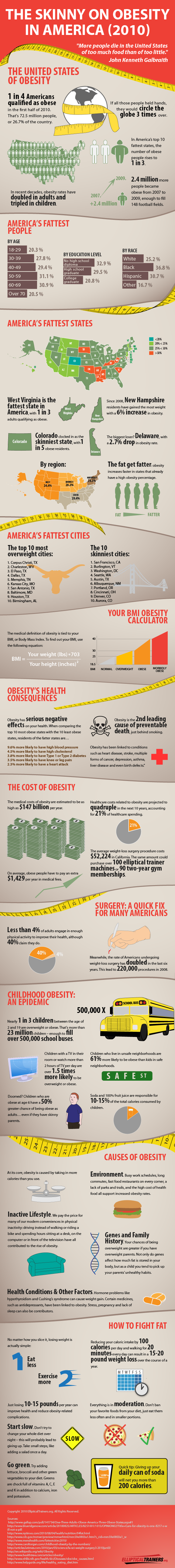 Guide to Obesity Statistics and Facts in the United States