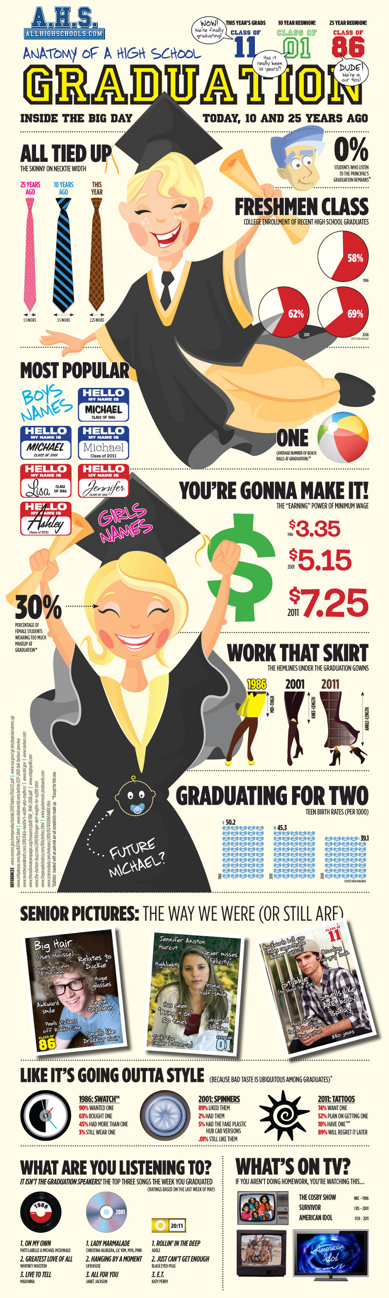 High School Graduation Trends Then and Now