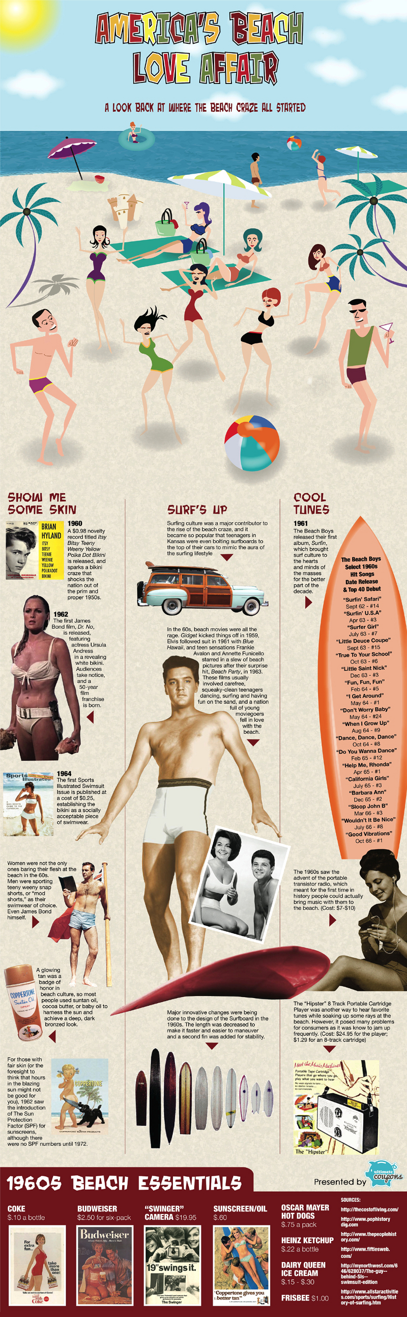 History of the Beach Craze