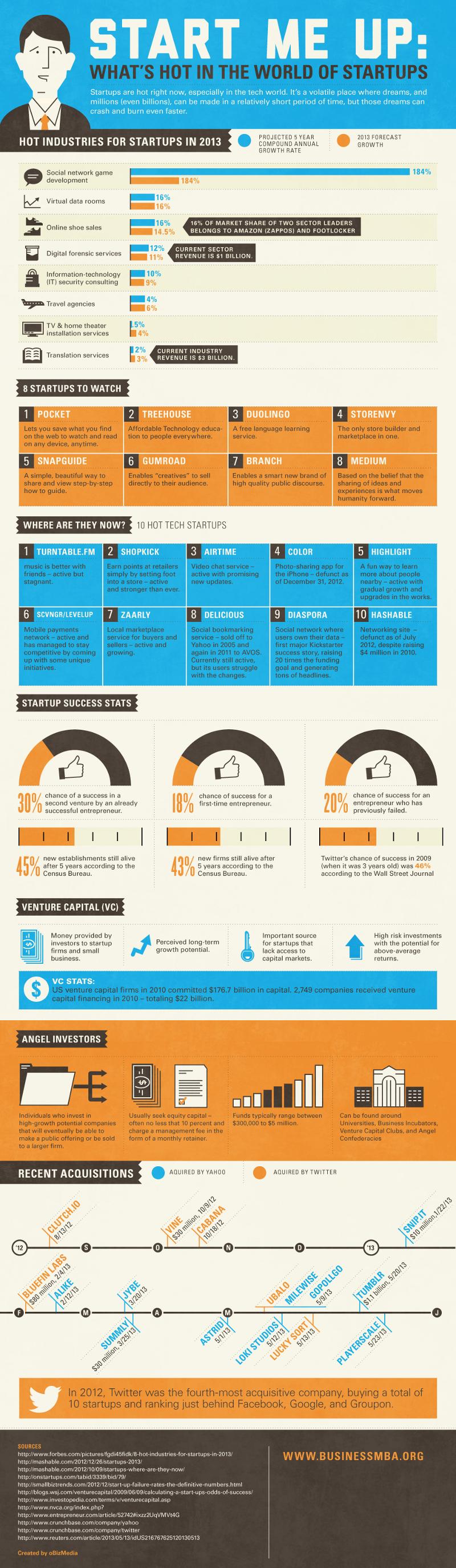 Hottest-Startup-Businesses