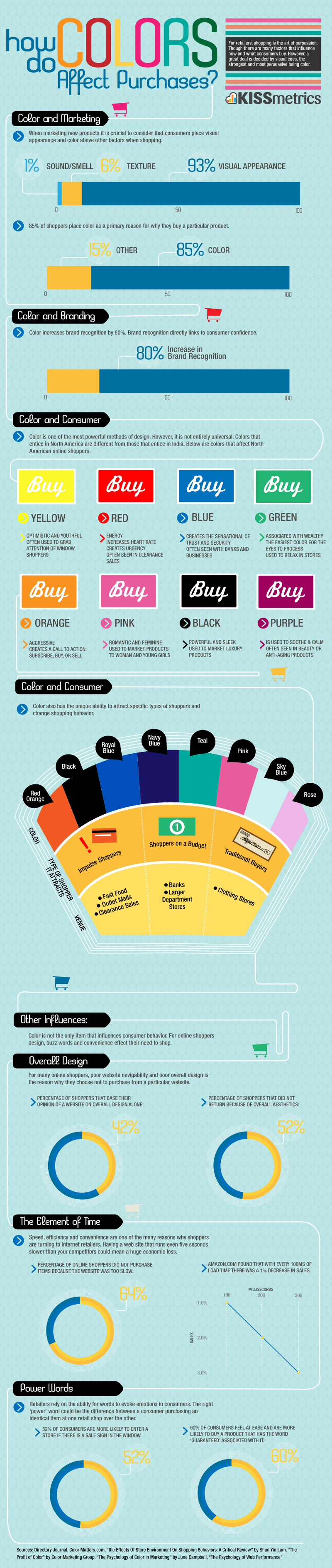 How Colors Affect Purchasing Behaviors