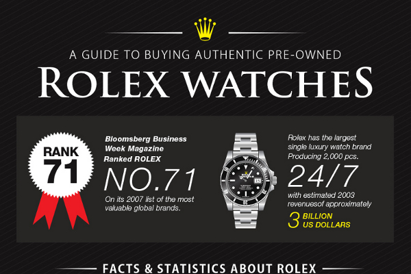 How to Buy a Rolex Watch