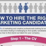 How to Hire an Inhouse Marketing Employee