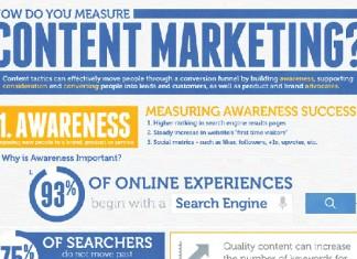 How to Measure Content Development ROI