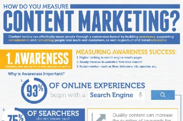 How to Measure Content Development ROI