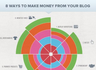 How to Monetize Your Blog with the 8 Key Revenue Channels