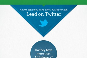 How to Use Twitter to Find Sales Leads