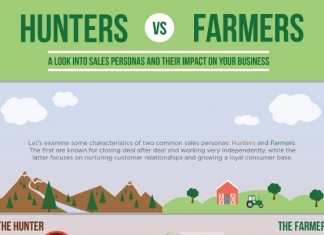 Hunter Sales vs. Farmer Sales Persona