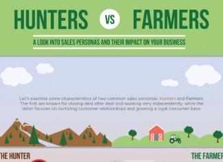 Hunter Sales vs. Farmer Sales Persona