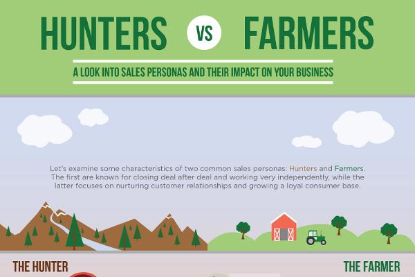 Hunter Sales vs. Farmer Sales Persona | BrandonGaille.com