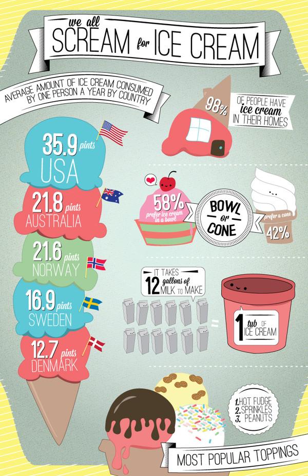 Ice Cream Statistics