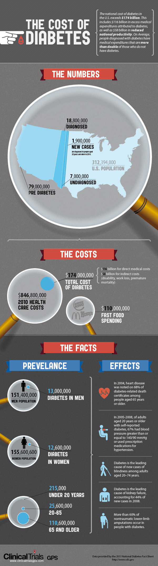 Interesting Facts About Diabetes Statistics