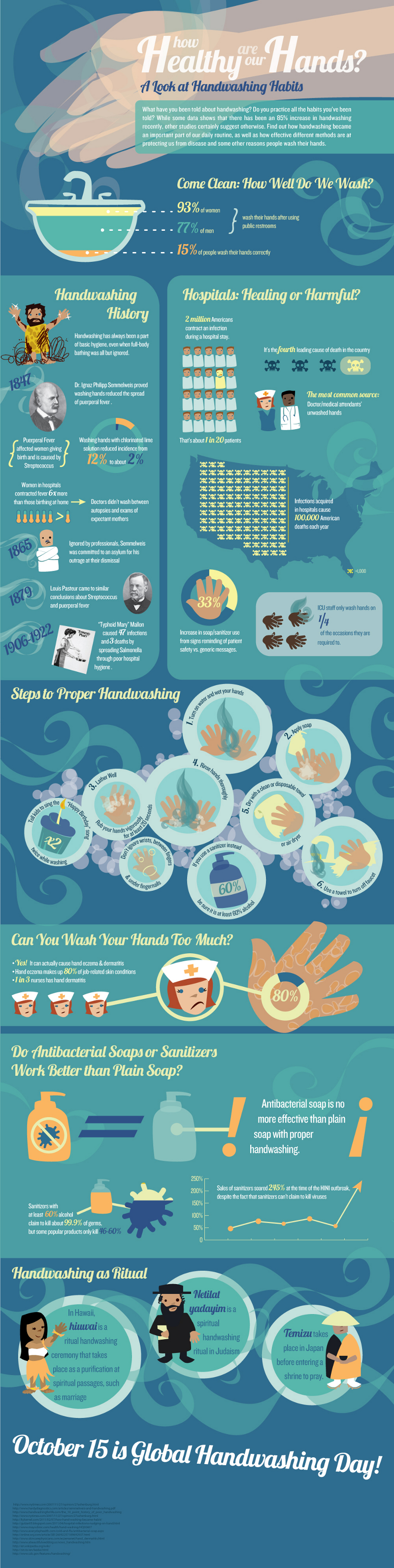 Interesting Facts About Importance of Hand Washing