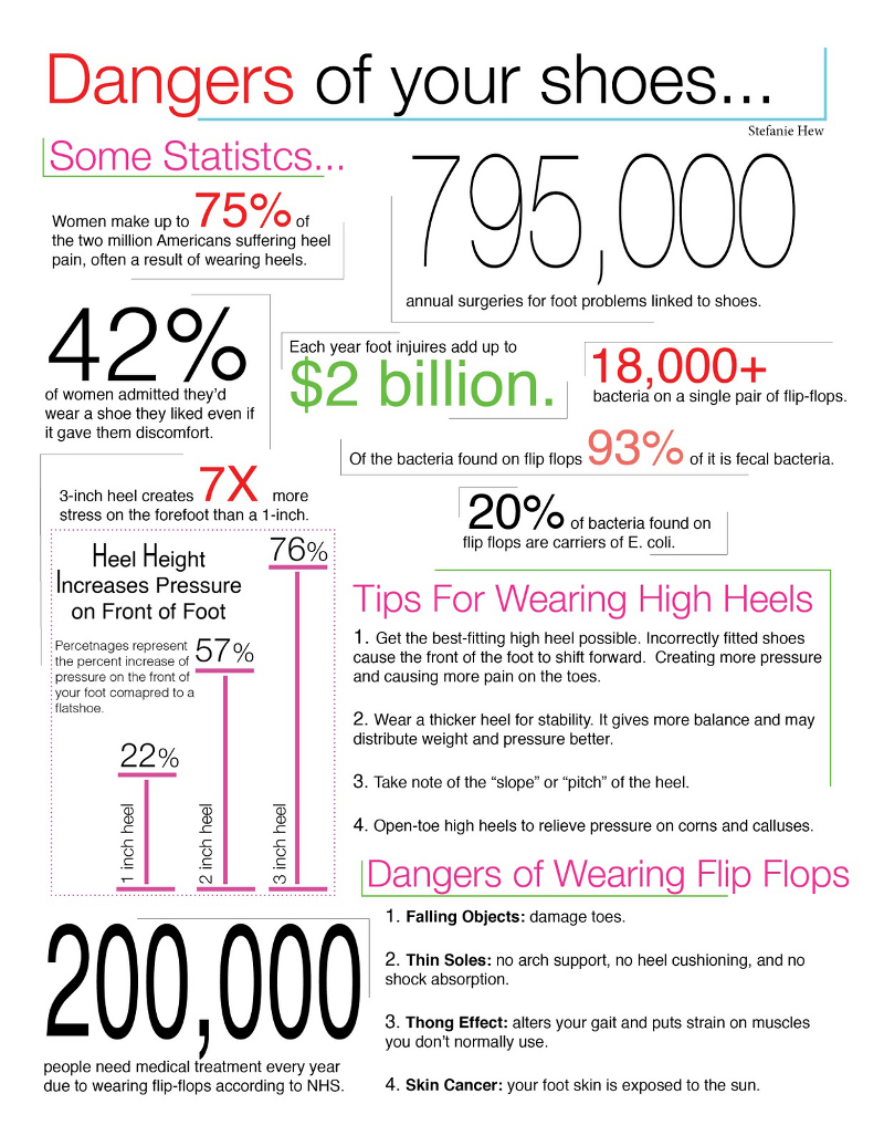 Interesting Facts About Shoes and Statistics
