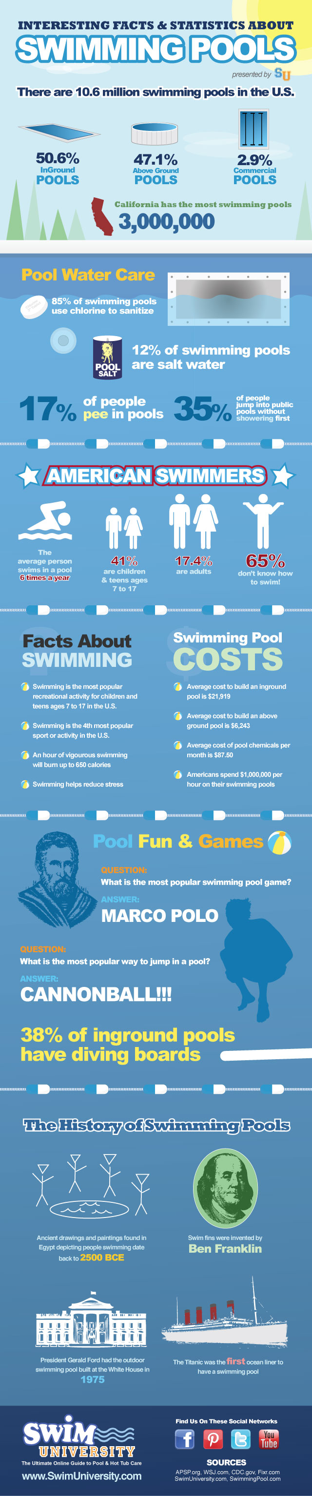 Interesting Facts About Swimming Pools