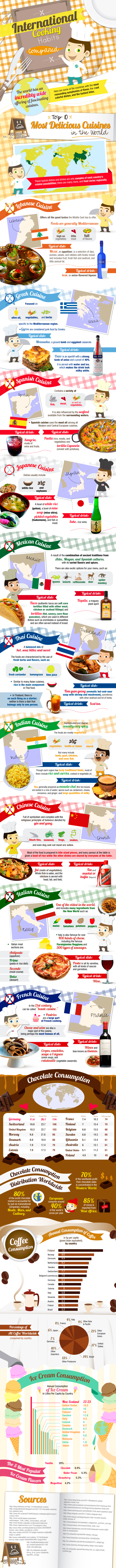 International Cooking Habits and Most Popular Cuisines