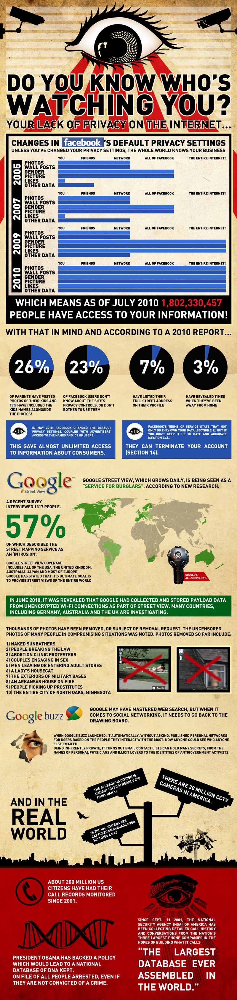 Internet Privacy Statistics and Facts