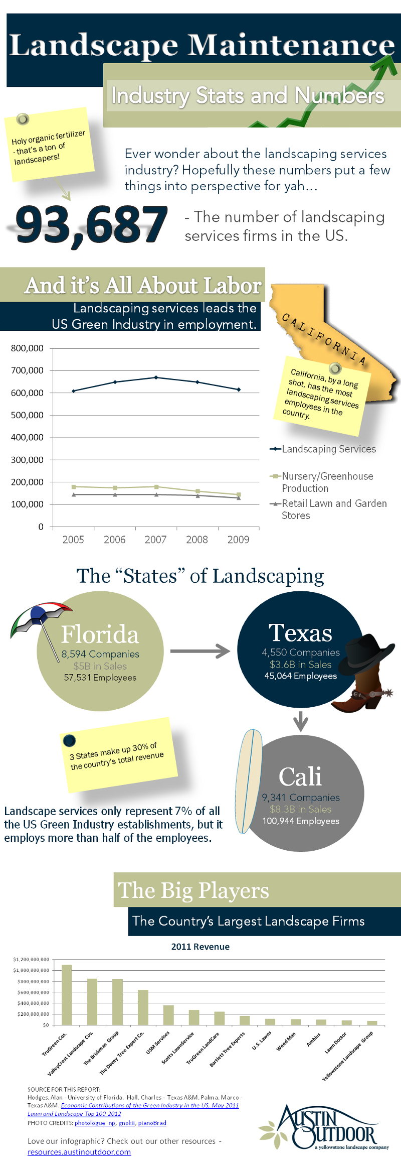 Landscaping Industry Statistitics and Trends