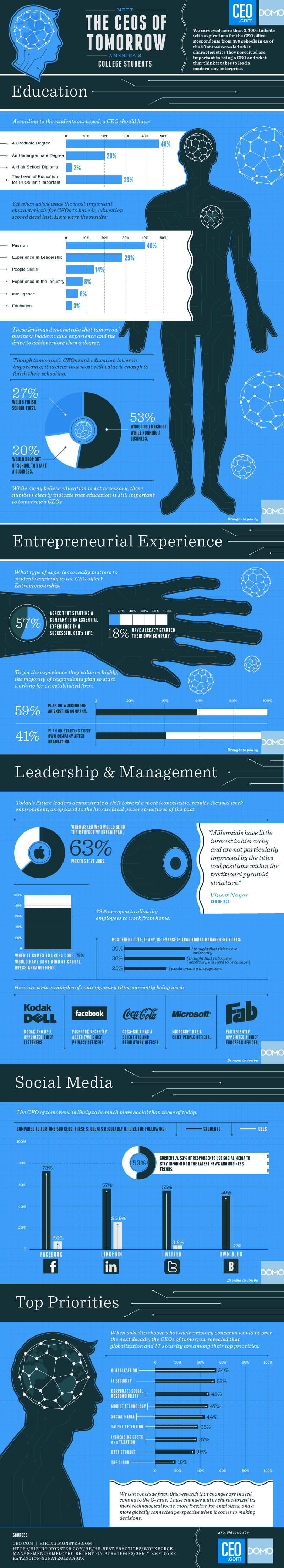 Leadership-Qualities-of-the-Future-CEO