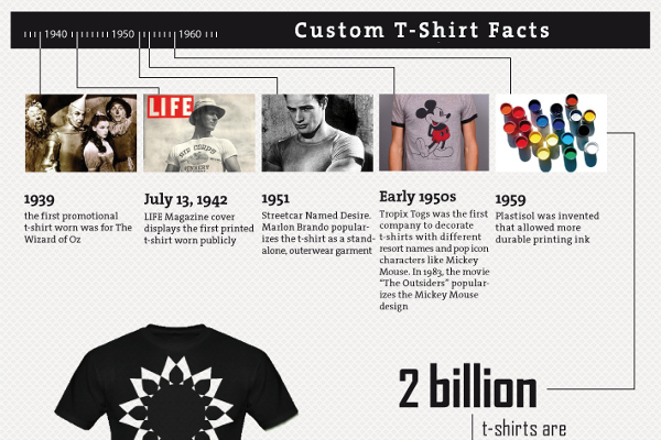List Of 45 Good T Shirt Company Names Brandongaille Com