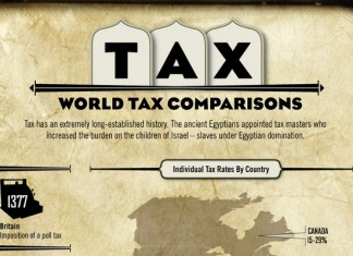 List of the World's Highest and Lowest Tax Rates