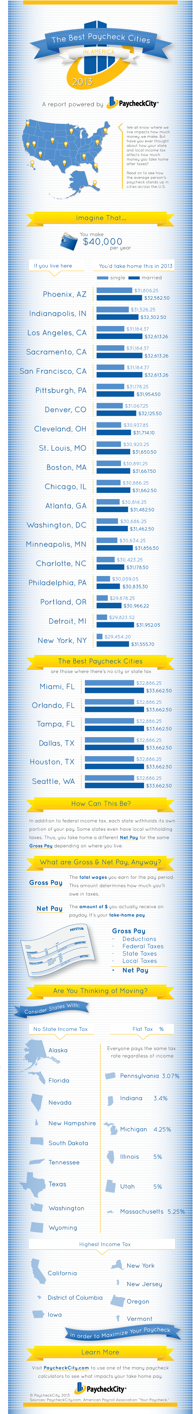 Lowest-State-and-Local-Income-Tax