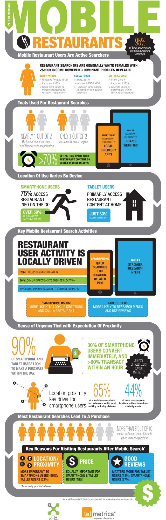 Mobile Restaurant Marketing