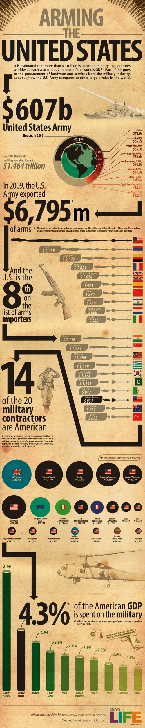 National Defense Spending and Contractor Statistics