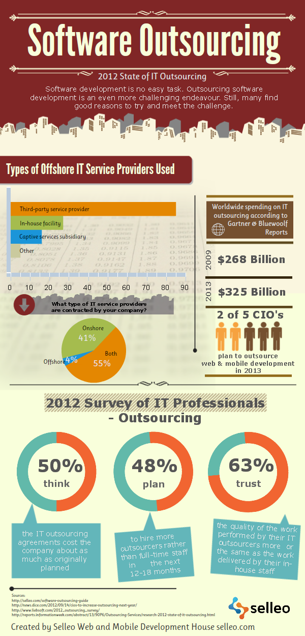 Outsourcing Software Development Statistics