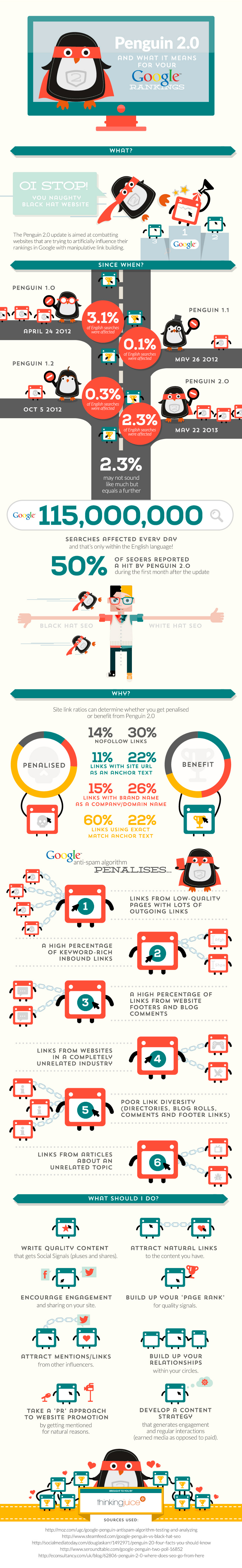 Penguin 2.0 and What it Means for Your Google Rankings