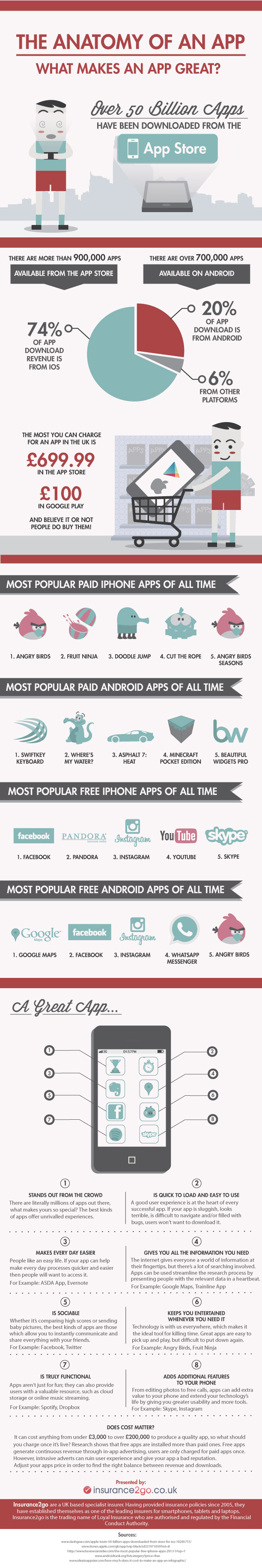 Popular iPhone and Android Apps
