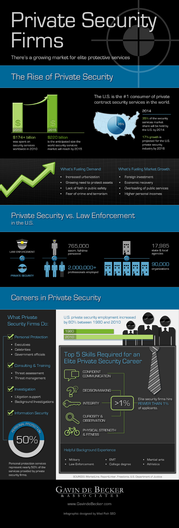 Private Security Industry Statistics and Trends