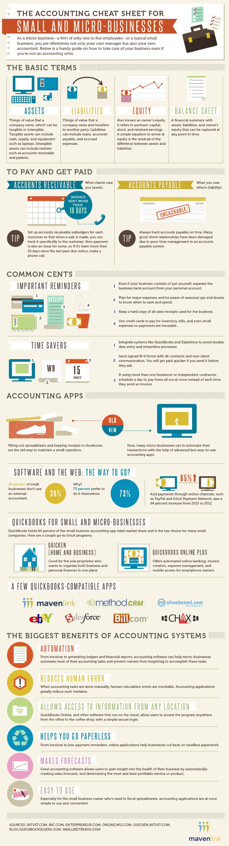 Small Business Bookkeeping CheatSheet