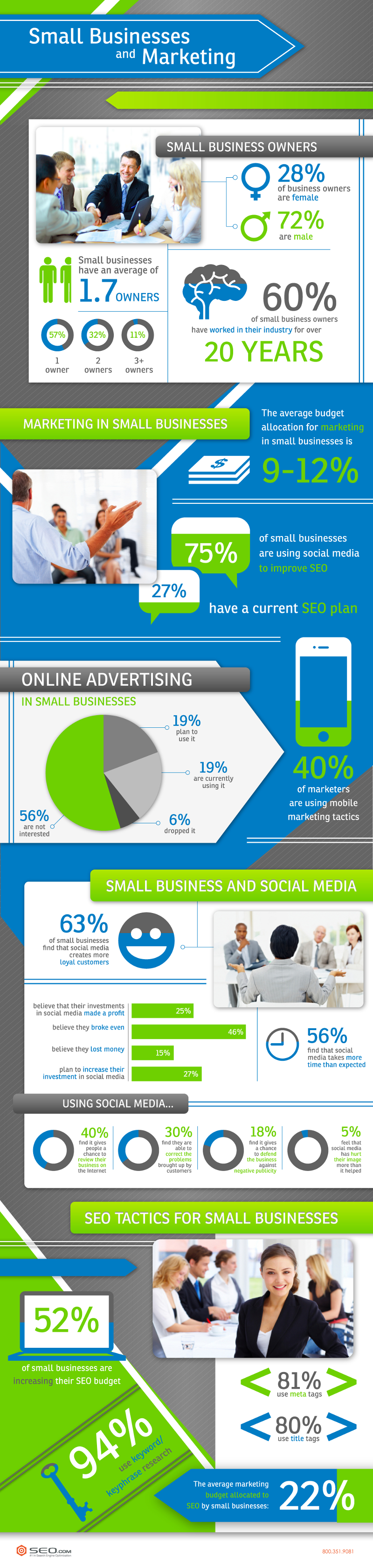 Small Business Statistics and Marketing