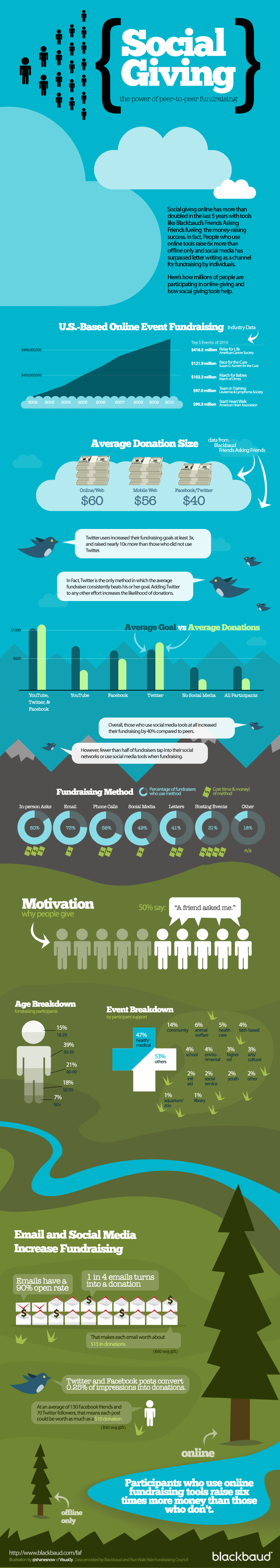 Social Fundraising Statistics and Trends