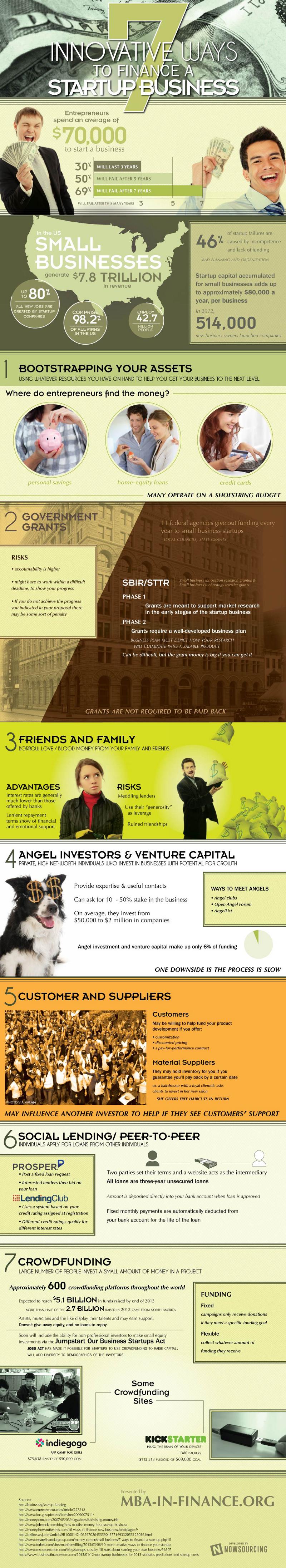 Startup-Financing-Strategies