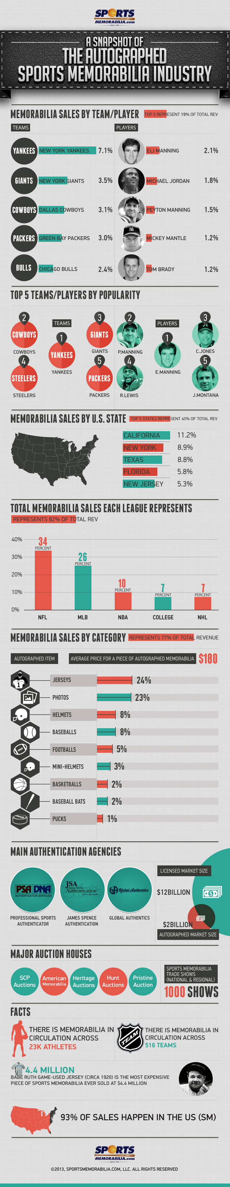 Statistics of Sports Memorabillia Industry