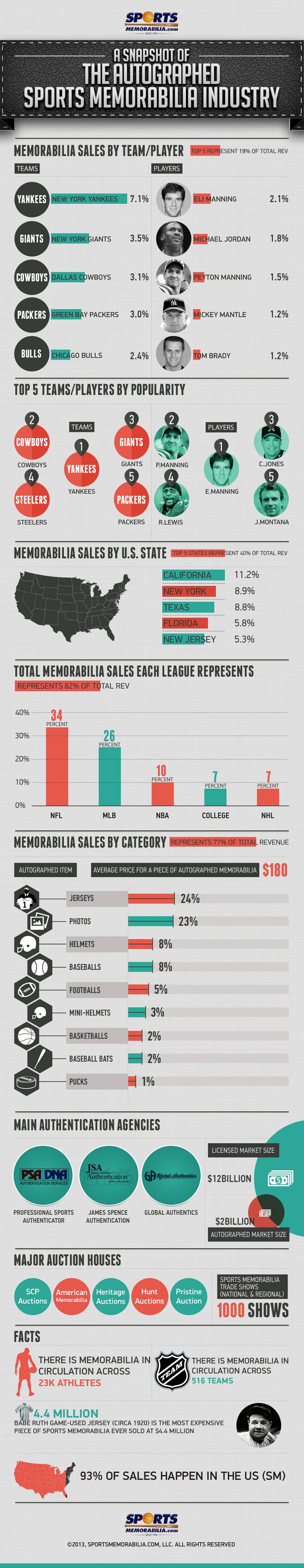 Statistics of Sports Memorabillia Industry