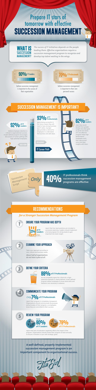Succession-Management-Plan