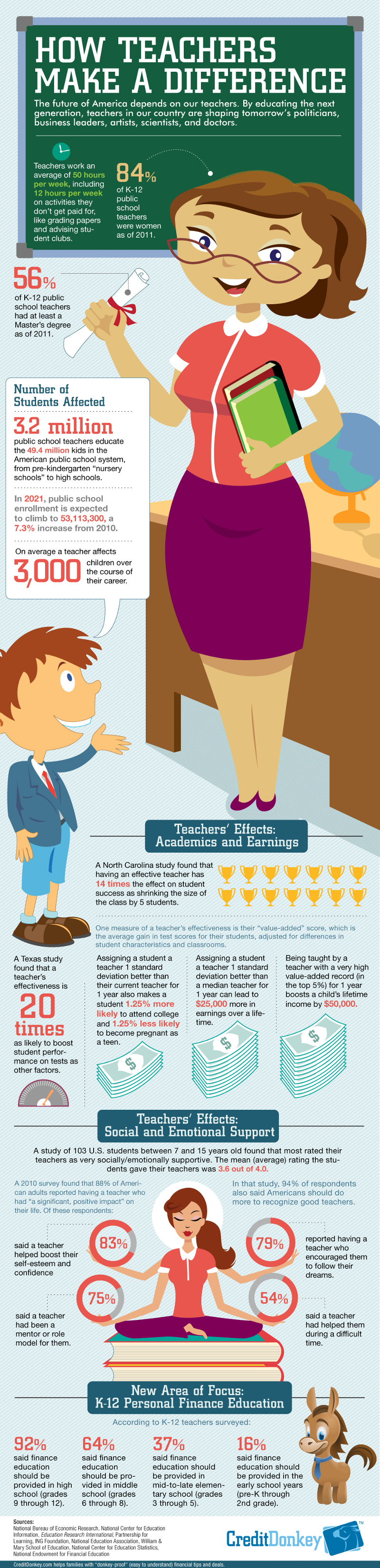 Teachers Impact on Students Statistics