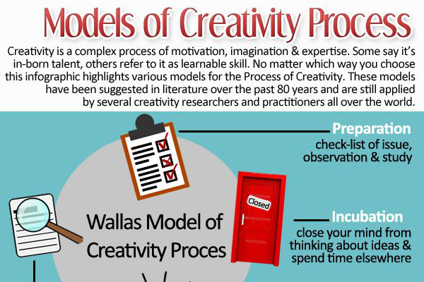 The 4 Creativity Models and Their Exercises