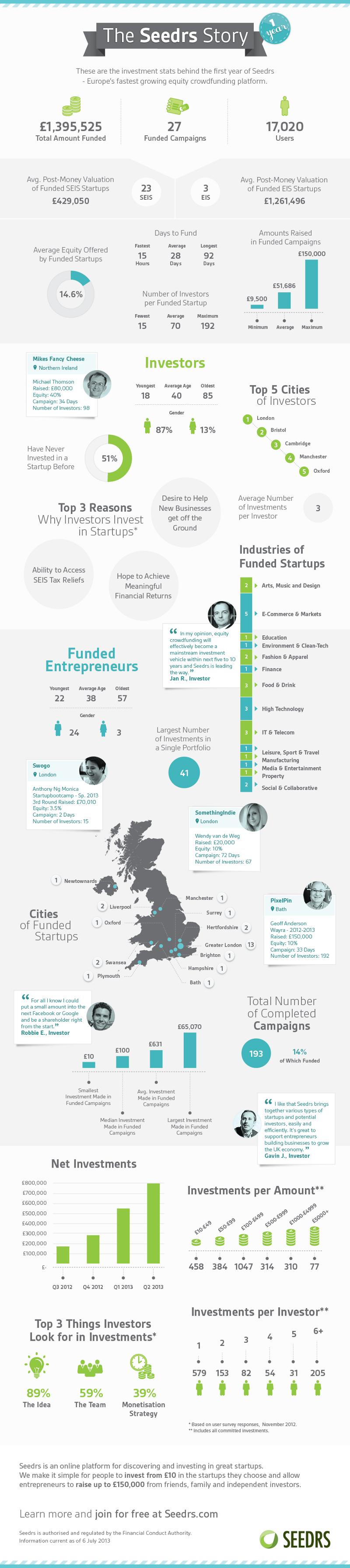 The Seedrs Story 23 United Kingdom Crowdfunding Statistics and Trends