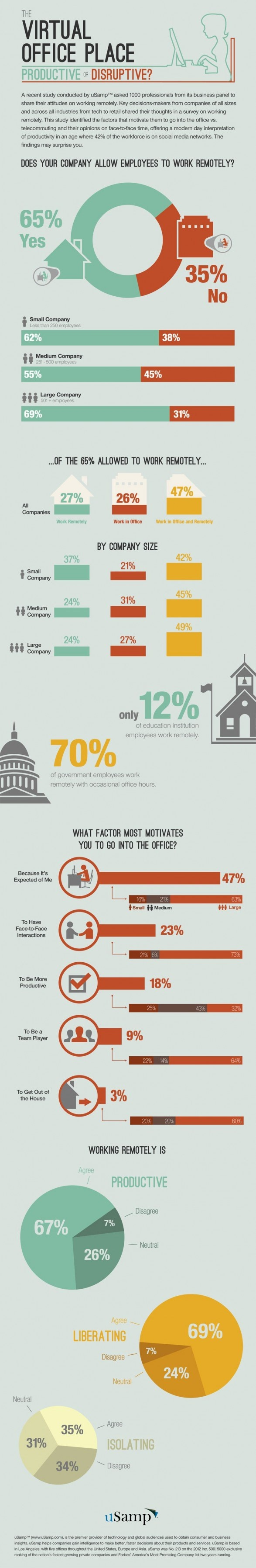 The Virtual Office Place Productive or Disruptive