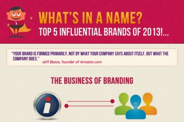 Top 5 Most Recognizable Brands in the World