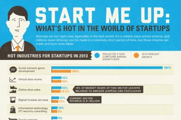Top 8 Hottest Startup Businesses