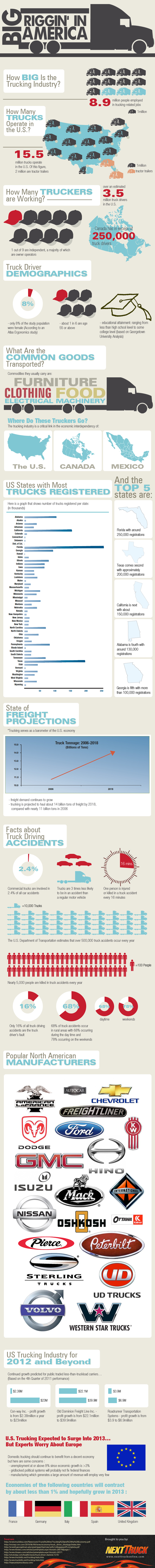 Trucking Industry Statistics and Facts